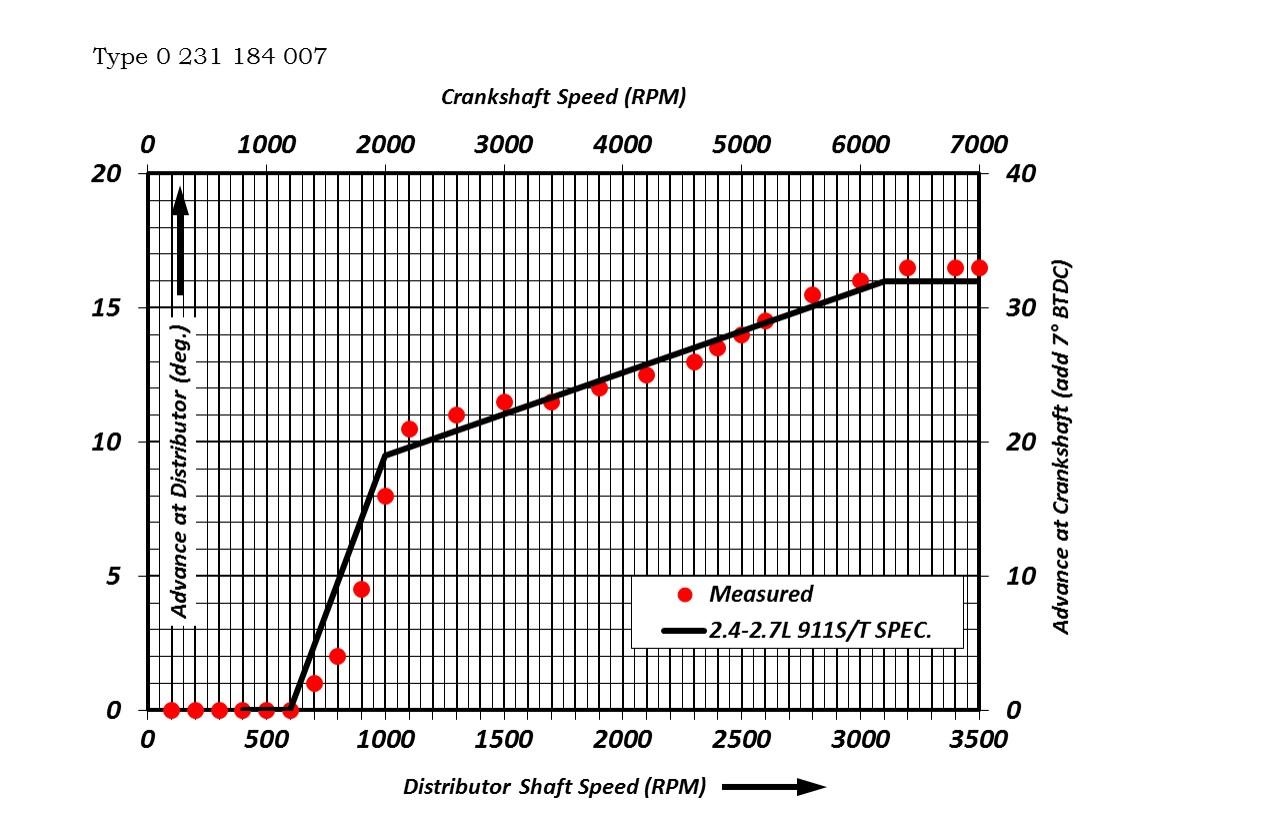 marelli distributor parts diagram mallory distributor