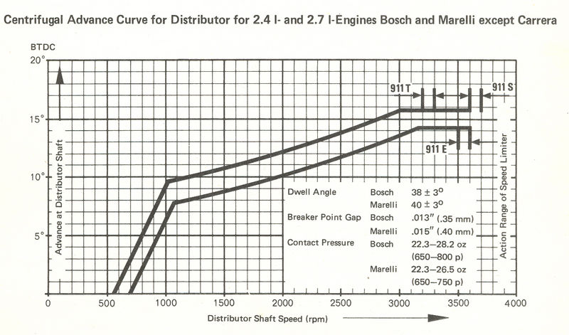 Early 911 Distributors - Carbs-Fuel-Ignition (CFI) - Repair & Sales